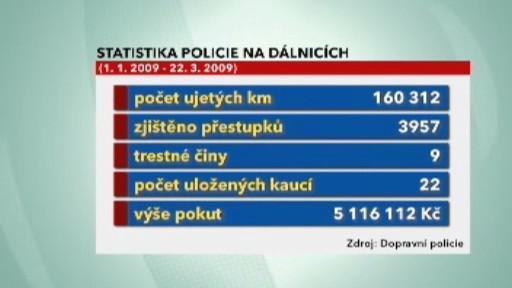 Policie na dálnicích (statistika)