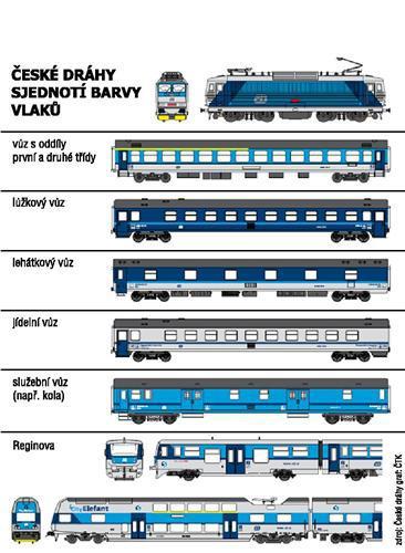 České dráhy přebarví vlaky