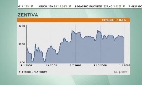 Vývoj ceny akcií společnosti Zentiva
