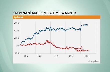 Srovnání akcií CME a Time Warner