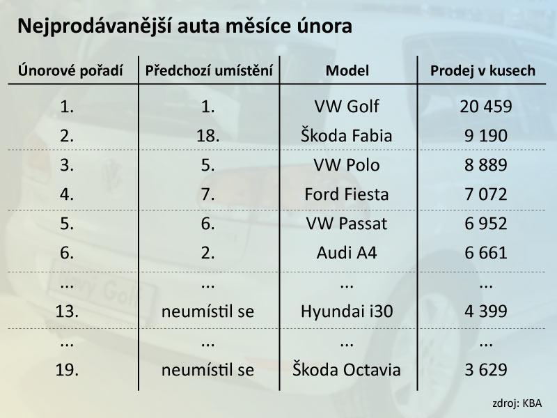Žebříček nejprodávanějších aut v Německu