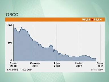 Propad akcií společnosti Orco