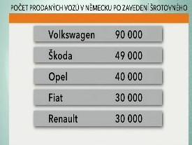 Prodeje aut v Německu po zavedení šrotovného