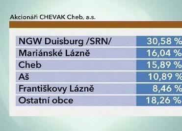 Chevak