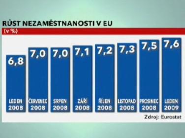 Růst nezaměstnanosti v EU