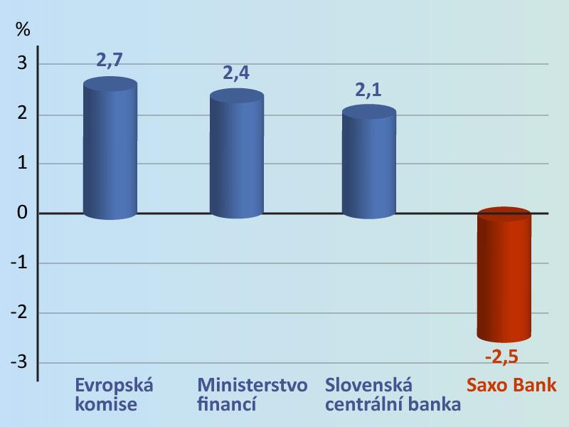 Prognózy růstu slovenské ekonomiky