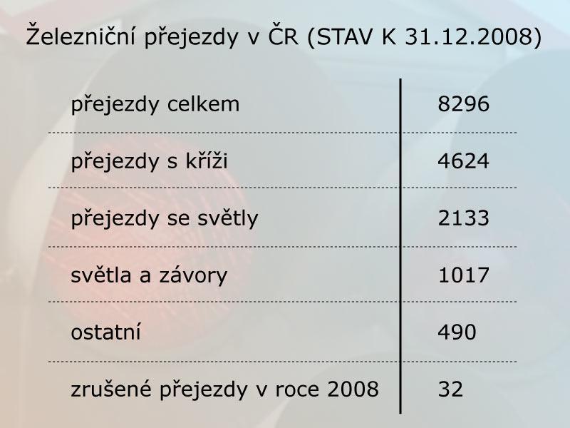 Železniční přejezdy v ČR
