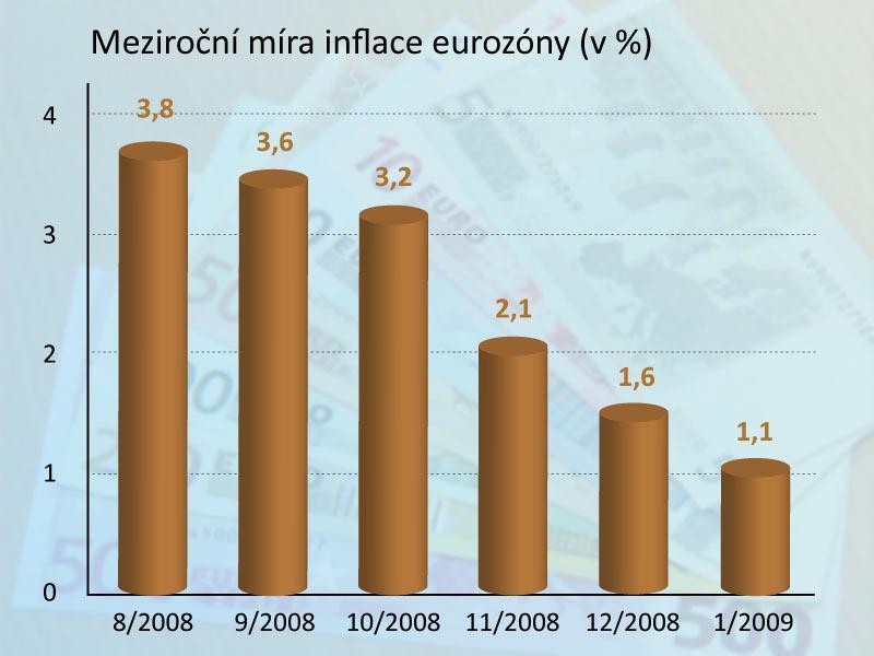 Meziroční míra inflace eurozóny