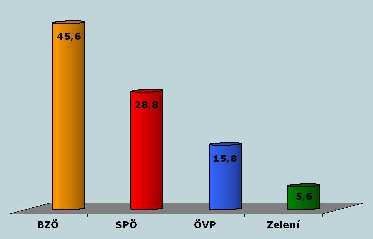 Výsledky voleb v Korutanech