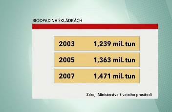 Množství bioodpadu ukládaného ročně na skládky