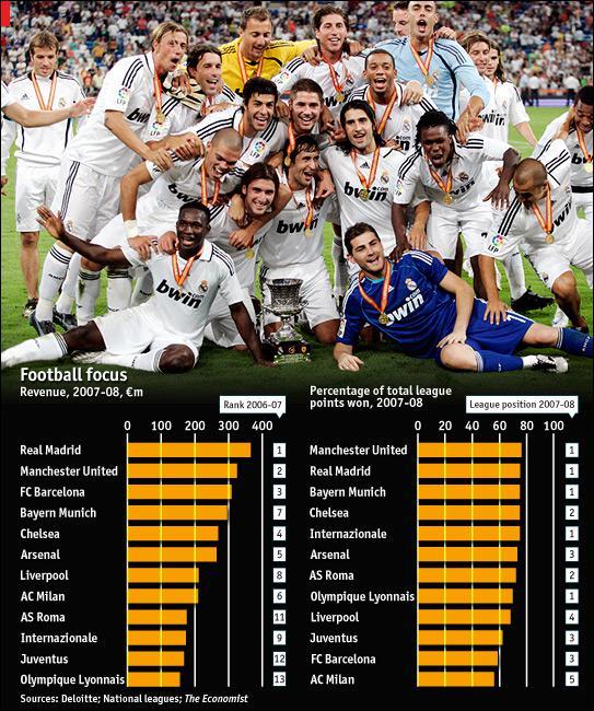 Finanční srovnání fotbalových velkoklubů