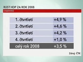 Růst HDP za rok 2008