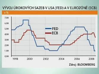Vývoj úrokových sazeb ECB a Fedu