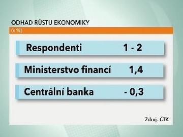 Odhad růstu ekonomiky