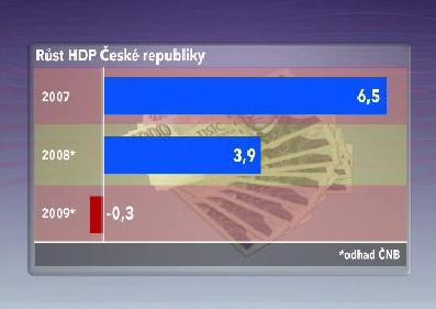 Růst české ekonomiky