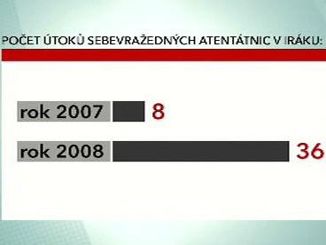 Počet sebevražedných atentátnic v Iráku