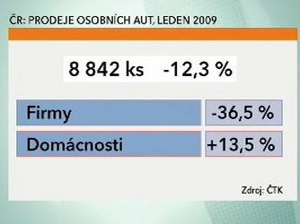 ČR: Prodeje osobních aut, leden 2009