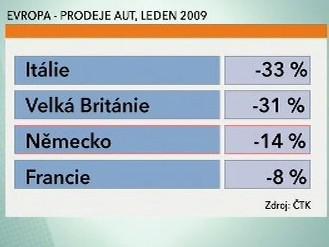 Evropa - prodeje aut, leden 2009