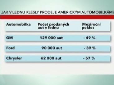 Jak v lednu klesly prodeje americkým automobilkám?