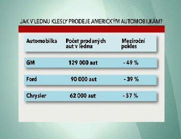 Lednový prodej aut v USA