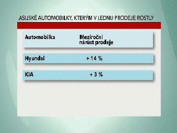 Vývoj lednových prodejů korejských automobilek