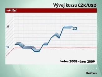 Vývoj kurzu CZK/USD