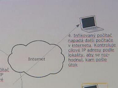 Graf napadení počítače virem