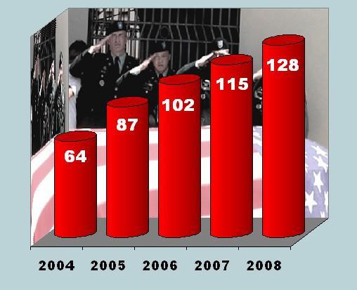 Počet sebevražd amerických vojáků za posledních 5 let