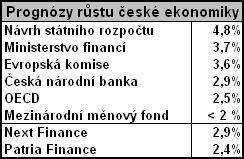 Prognózy růstu české ekonomiky na rok 2009 podle vybraných institucí
