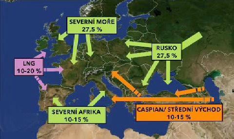 Dodávky plynu do EU v roce 2020