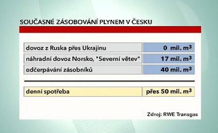 Zásobování ČR plynem