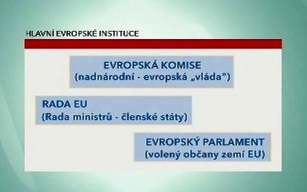 Hlavní evropské instituce