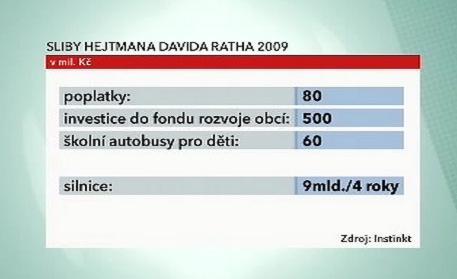 Slíbené investice do Středočeského kraje