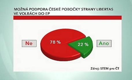Průzkum sympatií voličů pro stranu Libertas