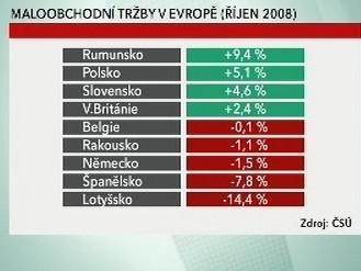 Maloobchodní tržby v Evropě
