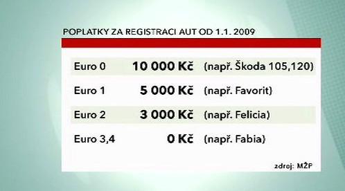 Poplatky za registraci vozidel