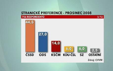 Stranické preference v prosinci 2008