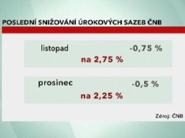 Poslední snižování úrokových sazeb ČNB