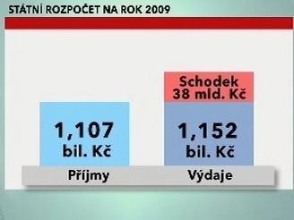 Státní rozpočet na rok 2009