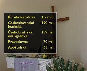 Finance pro církve podle vládního návrhu zákona