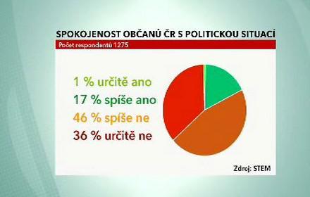 Spokojenost občanů s politickou situací