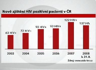 Nově zjištění případy HIV pozitivních pacientů