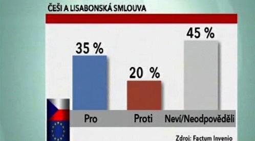 Češi a Lisabonská smlouva