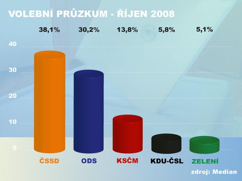 Volební průzkum Median - říjen 2008