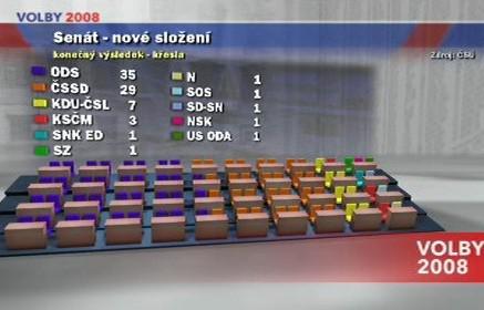 Nové složení Senátu