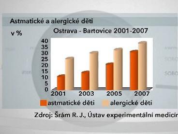 Astmatické a alergické děti