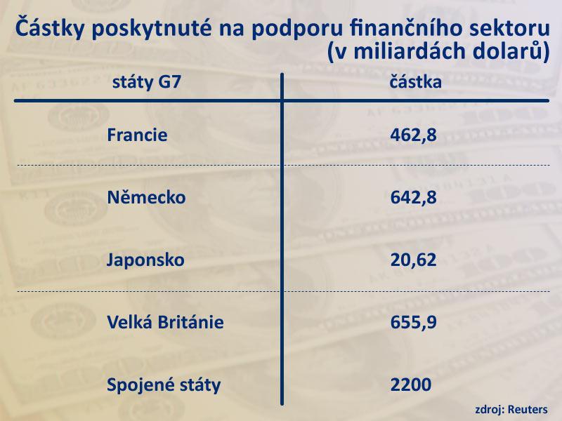 Podpora finančního sektoru ve státech G7