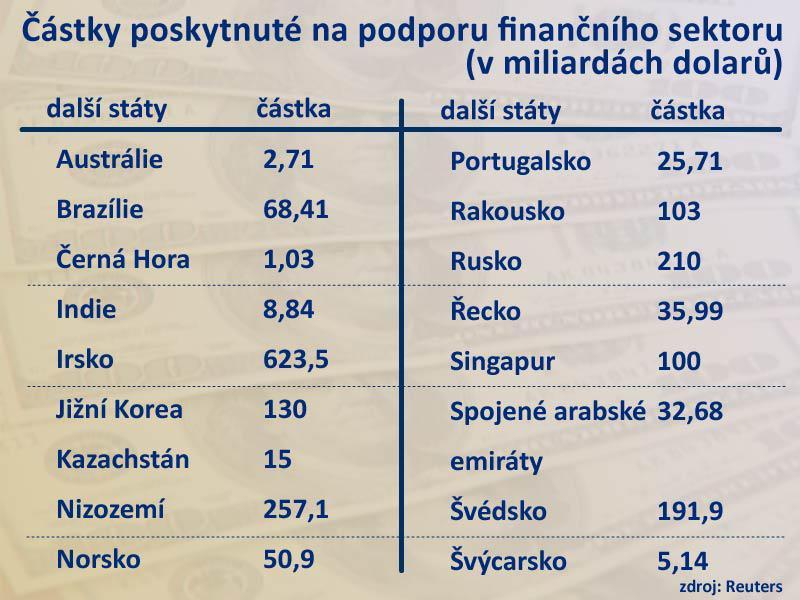 Podpora finančního sektoru v ostatních zemích