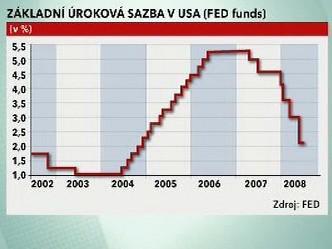 Základní úroková sazba v USA (FED funds)