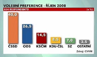 Volební preference v říjnu 2008